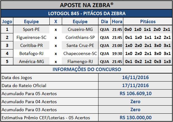 LOTOGOL 845 - PALPITES / PITÁCOS DA ZEBRA