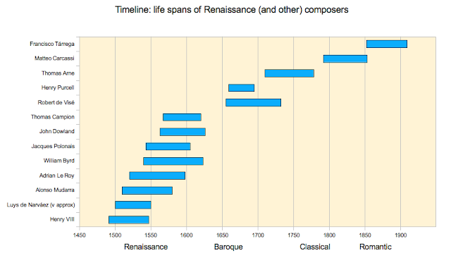 Timeline of Renaissance composers