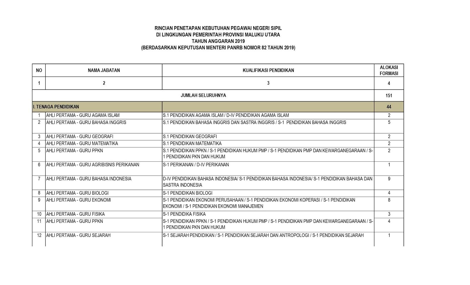 Download Formasi CPNS Provinsi Maluku Utara tahun 2019