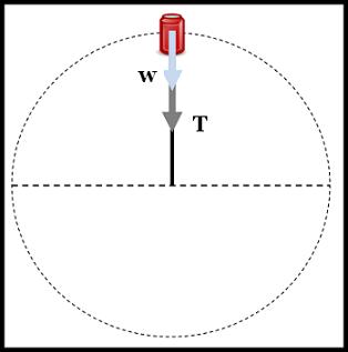 Kecepatan Minimum Pada Benda Diputar Vertikal