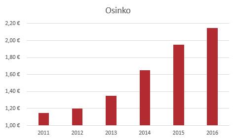 Oriola Osinko