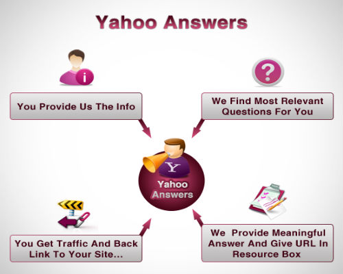 Yahoo-Answers-best-site-to-seek-an-answer-500x400