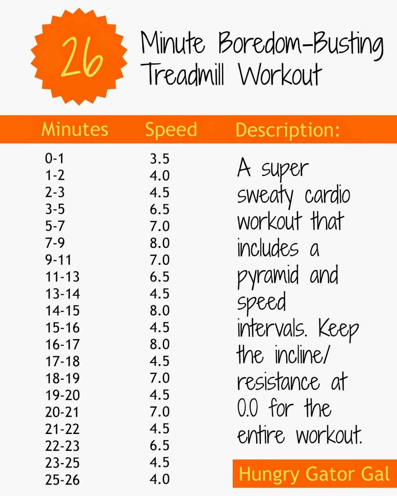 26-Minute Boredom-Busting Treadmill Workout from Hungry Gator Gal