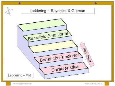 Metodologia IDM Innovation Decision Mapping - Planejamento Estratégico Pessoal - Treinamento