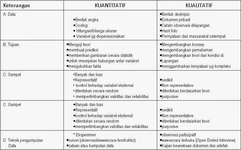 Perbedaan Dan Persamaan Kualitatif Dan Kuantitatif Tentang Bimbingan Dan Konseling
