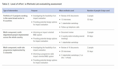 Methods Lab -ODI examples of time required to conduct evaluability assessments