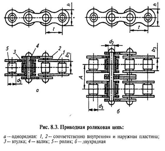 Размеры роликовой цепи
