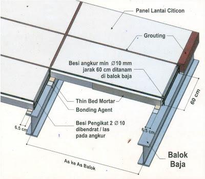 cara pemasangan panel