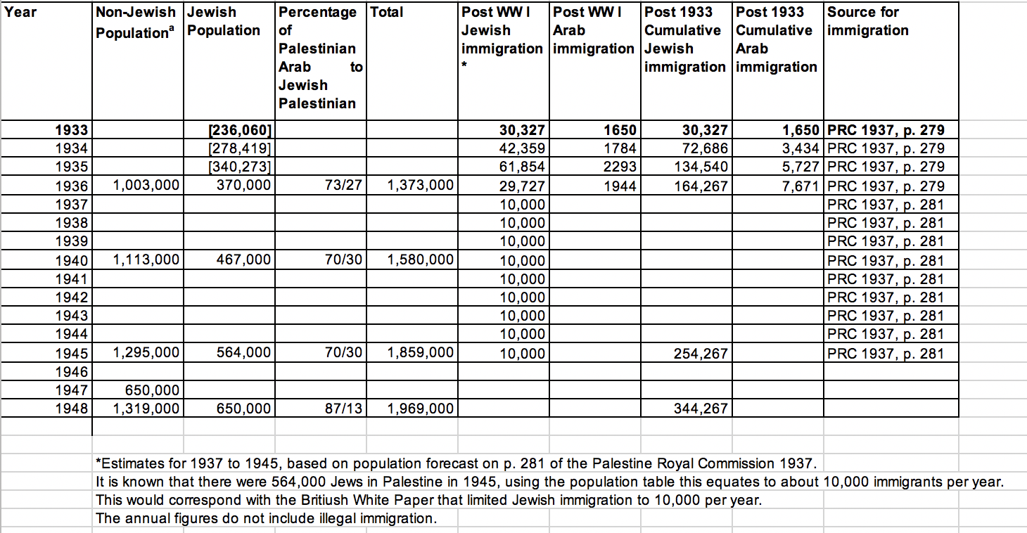 Israel and Palestine Diary