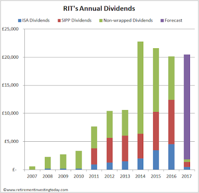 My annual dividend growth since 2007