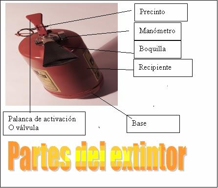 Definición de Extintores 3