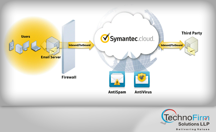 Symantec Message Labs Email Security cloud | Technofirm