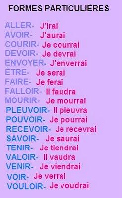 Futur Simple - gramatyka 5 - Francuski przy kawie