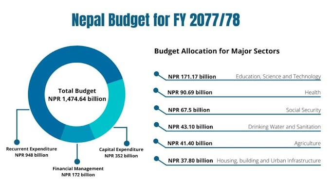 Budget 2077-78: Summary and Figures