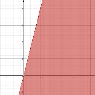 Mengambar Garis 4x – y > 0