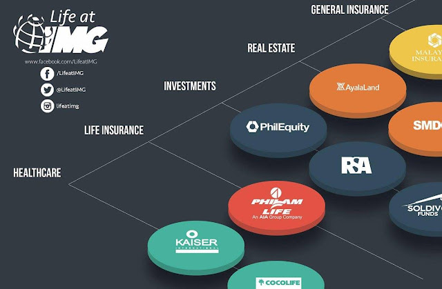 IMG Finance Product Providers - from Healthcare, Insurance and Investments
