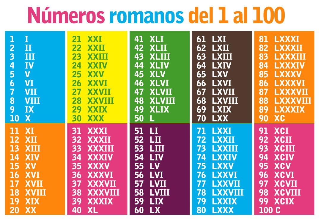 top los numeros romanos - photo #16