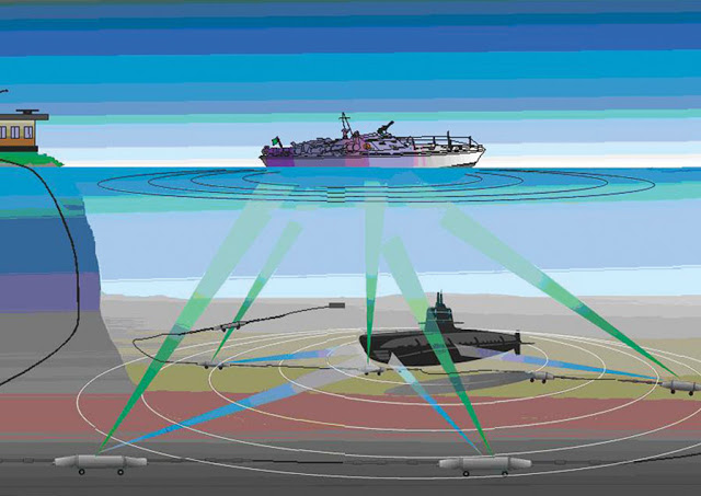 Submarine Matters: SOSUS network operation & processing issues - Bay