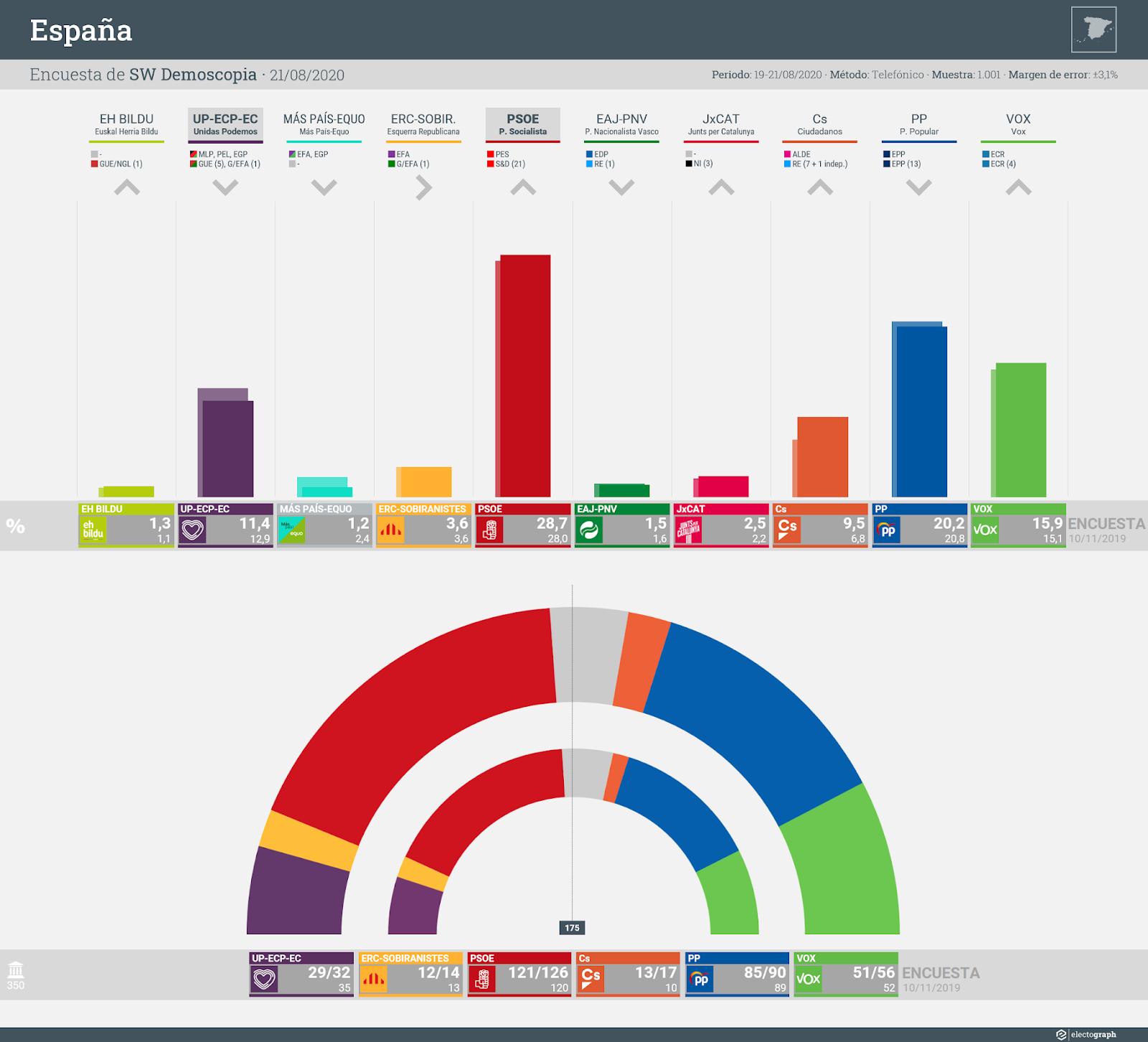 Gráfico de la encuesta para elecciones generales en España realizada por SW Demoscopia, 21 de agosto de 2020