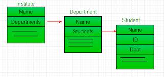 asosiasi institute, department, dan student pada bahasa pemrograman Java