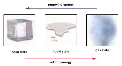 klasifikasi materi kimia serta sifat-sifat dan perubahannya