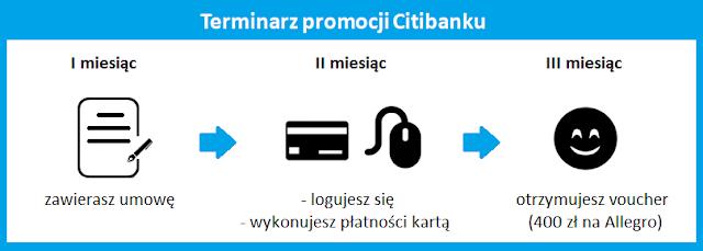 terminarz promocji citibank karta citi simplicity voucher 400 zł na Allegro
