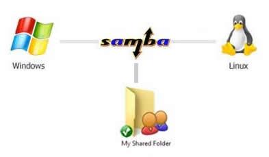 cara kerja samba server