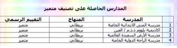 تعرف على المدارس الخاصة الحاصلة على تقييم متميز فى إمارة أبوظبى