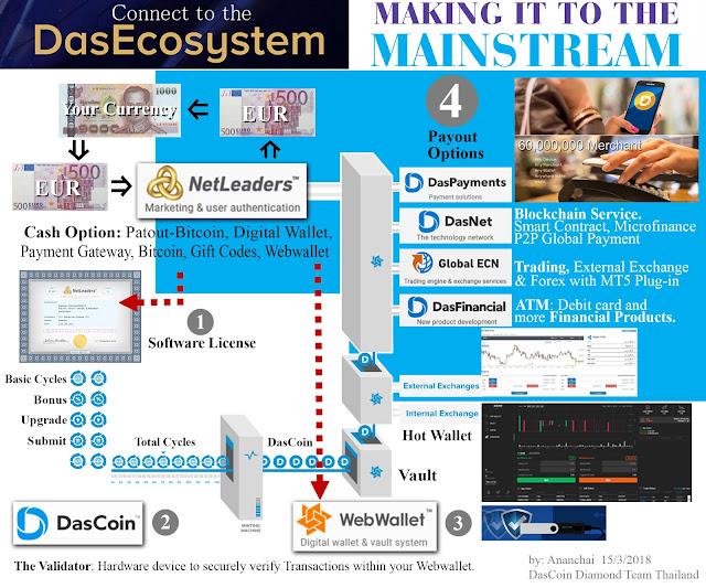 DasCoin Digital Asset System Conversion Instrument ระบบ
