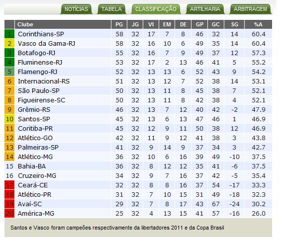 Futebol Virtual Brasileirao 2011 Resultados Tabela E Artilharia