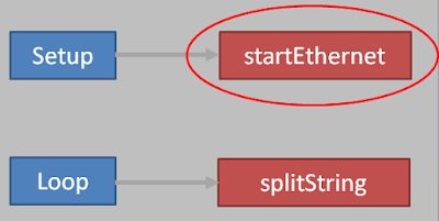 startEthernet