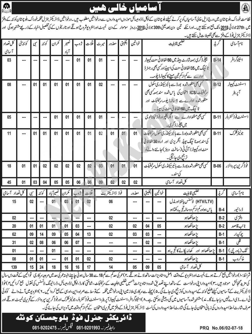 July 2018 Jobs in Food Department of Baluchistan