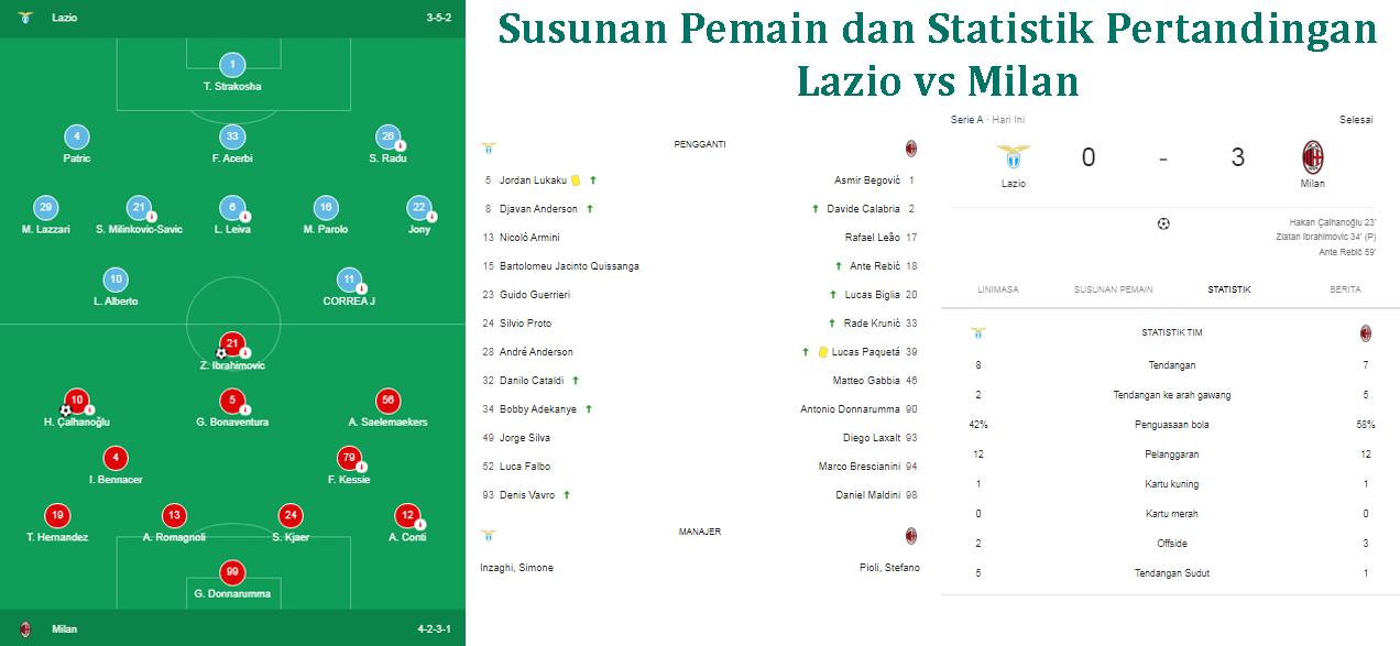 Hasil Pertandingan Lazio vs Milan