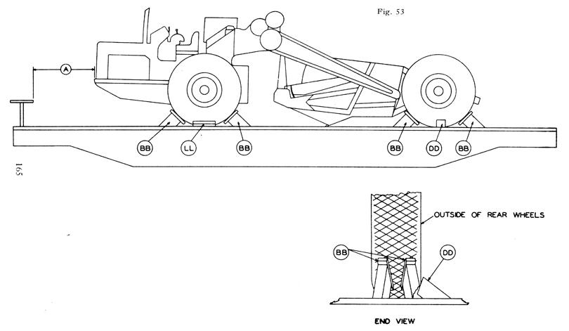 Modeling The Sp  Vehicle Loading On Flat Cars