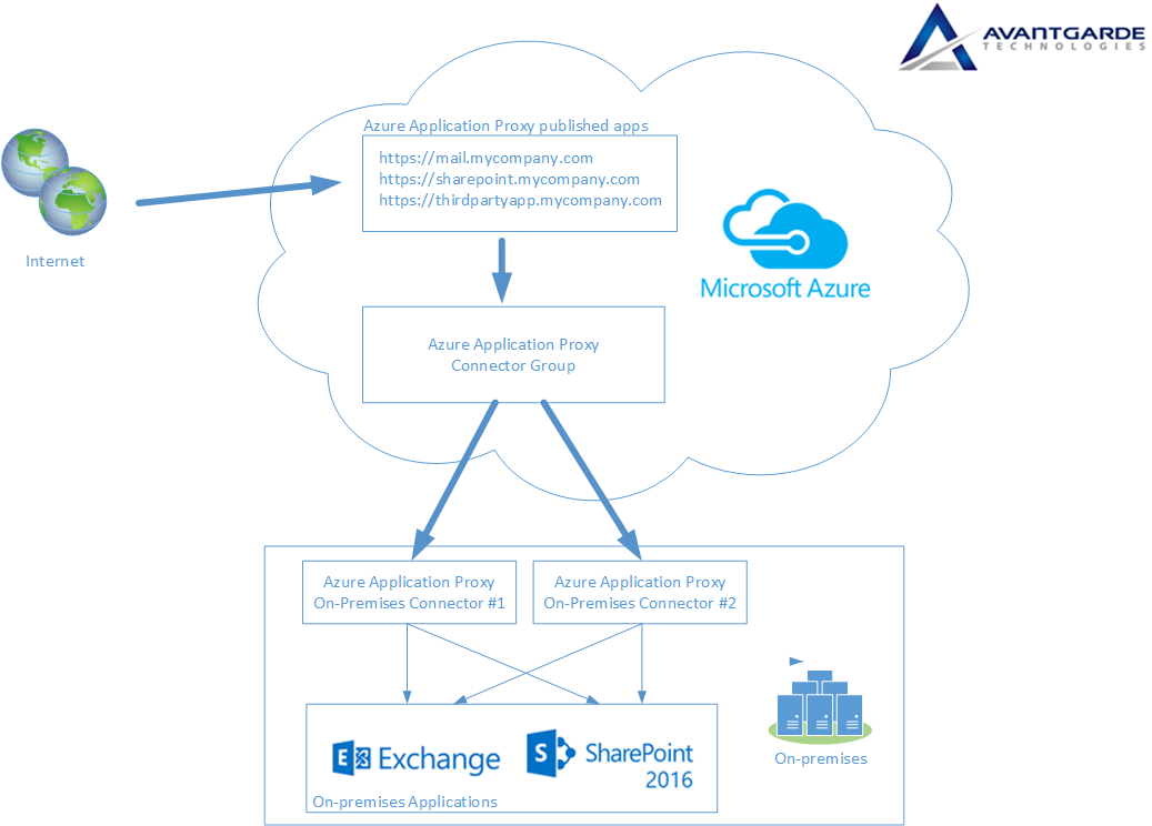 Clint Boessen's Blog: Azure AD Application Proxy Overview