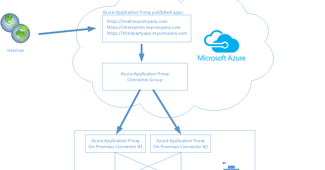 Clint Boessen's Blog: Azure AD Application Proxy Overview