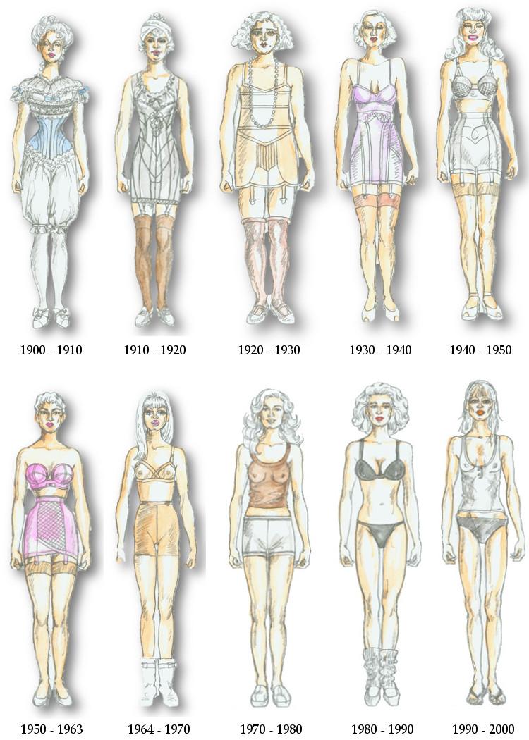 historia mody dwudziestego wieku XX wieku