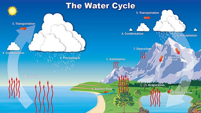 Kenapa Air Laut Asin, Simak Penjelasannya Disini !