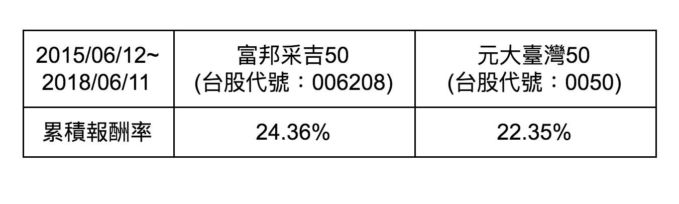 MONEY錢雜誌─富邦臺灣釆吉50 (006208) vs 元大臺灣卓越50 (0050) 頂尖大對決─張皓傑 (HC)