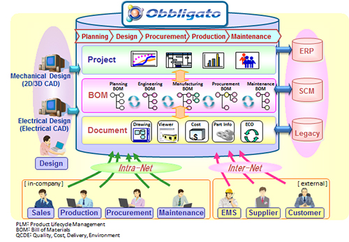 NEC launches new PLM software product Obbligato III R4 1