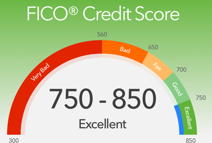 Used Car Loan Interest Rates Excellent Credit
