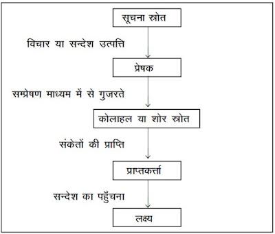 संप्रेषण प्रक्रिया सम्बन्धी विभिन्न मॉडल