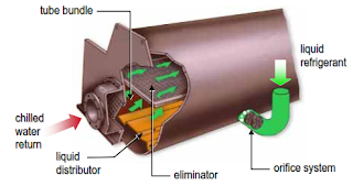 How Evaporator Works in Centrifugal Water Chiller