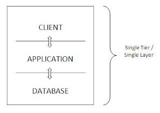 SAP ABAP/4 Basics: Introduction