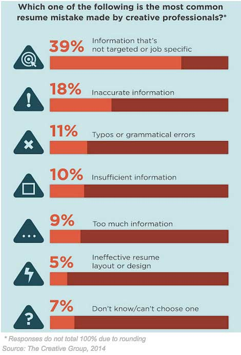 8 Common Mistakes You Must NOT Make on Your Resume - Marketing