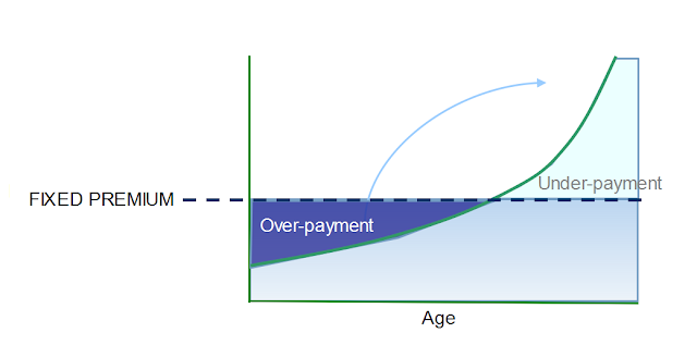 Over-payment on the first few years to compensate the underpayment on the older years
