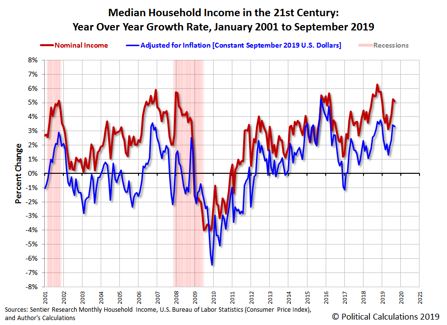 Median Household Income in the 21st Century: Year Over Year Growth Rate, January 2001 to September 2019