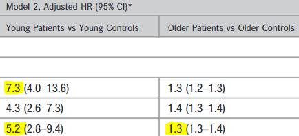 図:若年脳卒中の長期死亡リスク