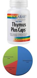 pareri fourmuri thymus plus caps imunitate