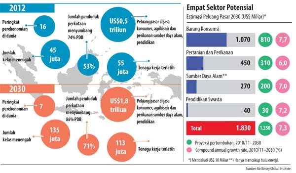 Pasar Indonesia 2030
